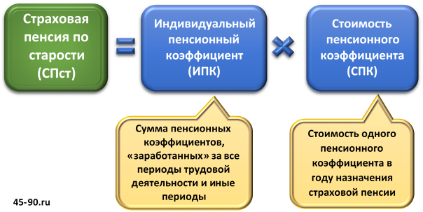 Пенсия за январь 2015 когда получим вакансии предпенсионный возраст москва