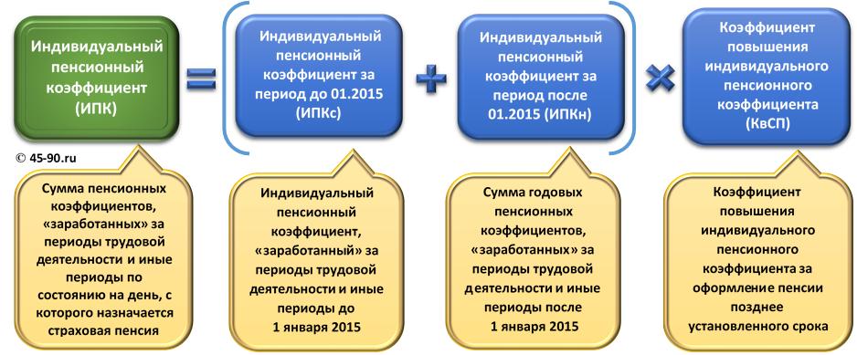 как рассчитать пенсию в 2015