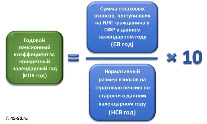 Как рассчитать пенсию в 2015 пенсионный фонд вход в личный кабинет омск