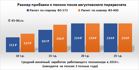 Рассчитать перерасчет пенсии работающим пенсионерам расчет пенсии в фсин калькулятор